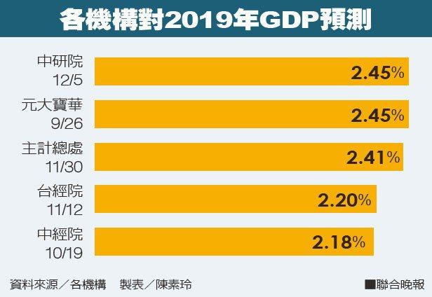 各機構對2019年GDP預測。 製表/陳素玲、資料來源/各機構