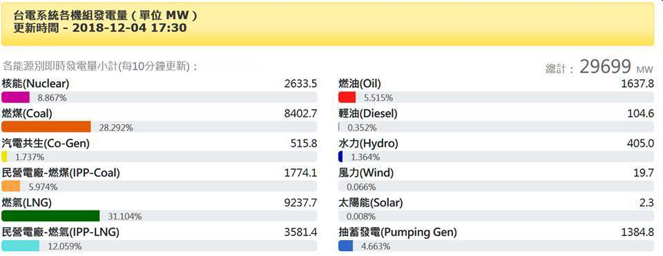 台電系統各機組發電量一覽,其中風力發電僅0.66%、太陽能也0.008%而已。 ...