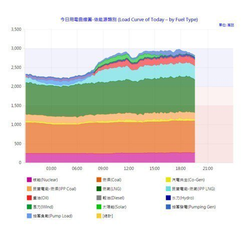 太陽能發電最多時,只佔用電來源4.1%。圖/取自經濟部
