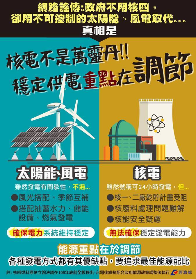 被網傳「政府不用核四,卻用不可控制的太陽能、風電取代」,經濟部昨(4)日在臉書闢...
