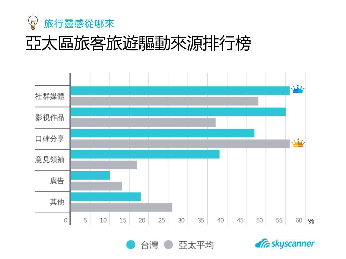 根據調查,新媒體(口碑分享、社群媒體及意見領袖)影響力遽增,成為亞太旅客主要的旅...