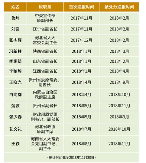 中國共產黨新聞網公布十九大以來12名省部級高官落馬並被處分名單。圖/翻攝自中國共...