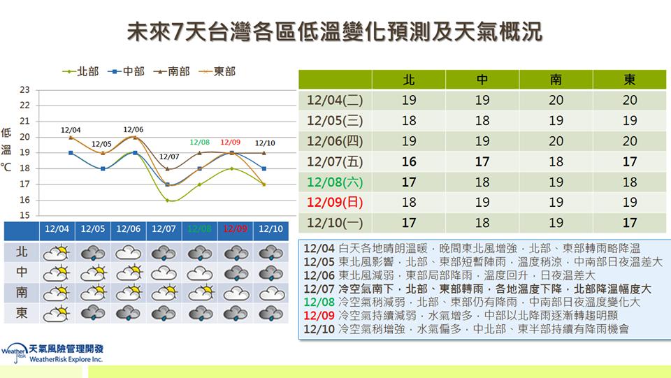 未來七天各地天氣。圖/取自臉書「天氣職人—吳聖宇」