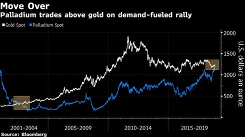 鈀金和黃金現貨價格的歷史走勢圖,資料取自彭博資訊。