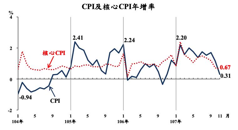 主計總處今天公布11月消費者物價總指數(CPI),年增率0.31%。圖/主計總處...