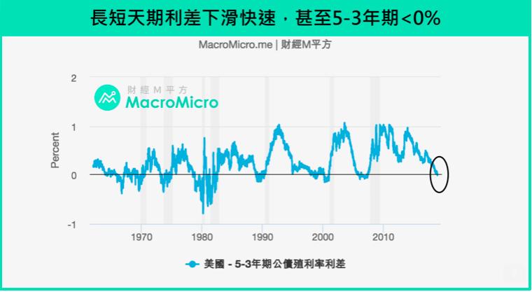 長短天期美債殖利率走勢。