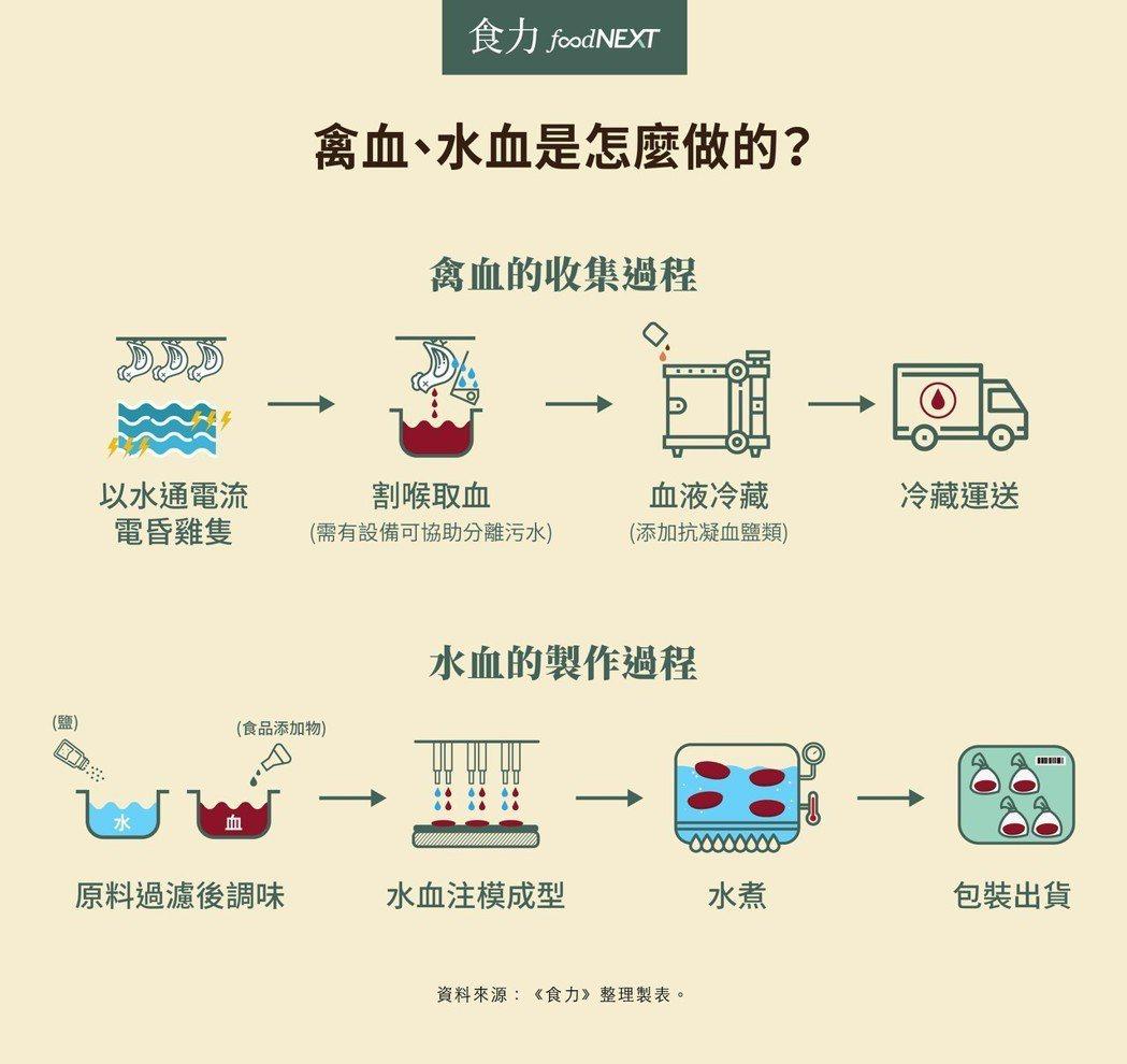 圖表提供/食力