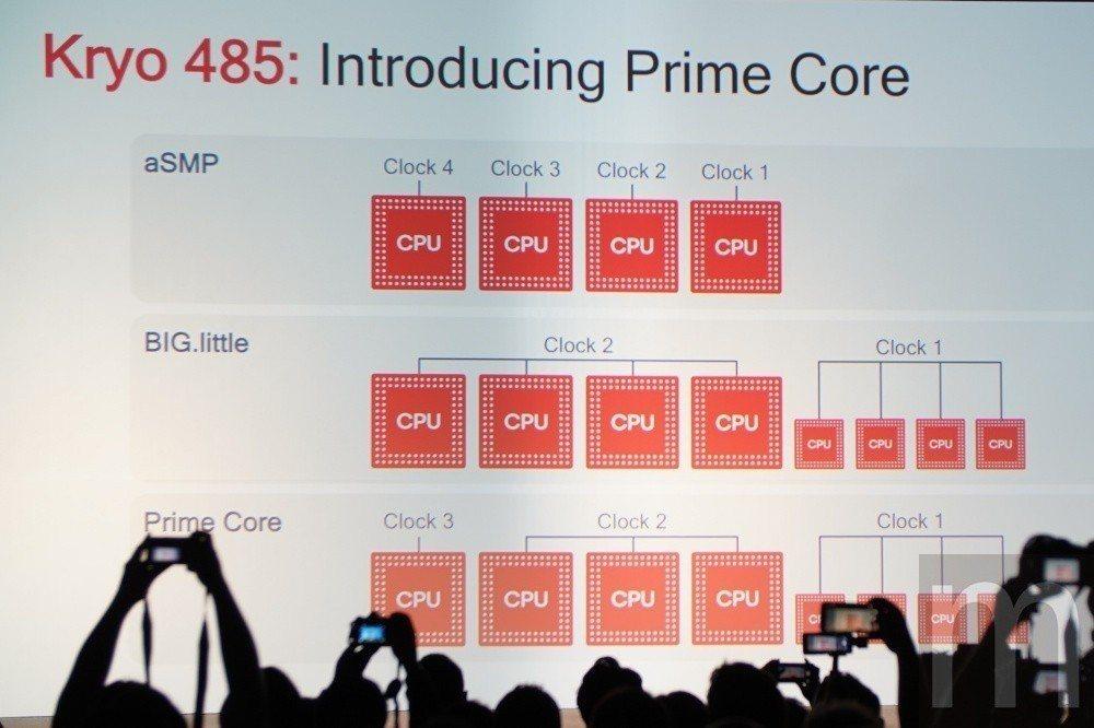藉由Arm DynamIQ形式設計,讓Snapdragon 855處理器運算平台...