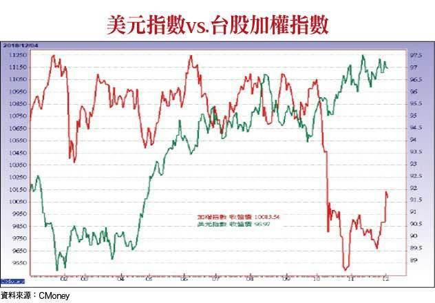 美元指數vs.台股加權指數