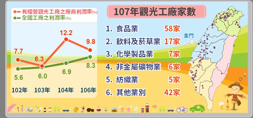 107年全國觀光工廠家數,以及近5年觀光工廠與全國工廠利潤比較。圖/經濟部提供