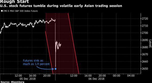 標普500指數期指亞洲盤一度崩跌1.9%。 圖/擷自彭博