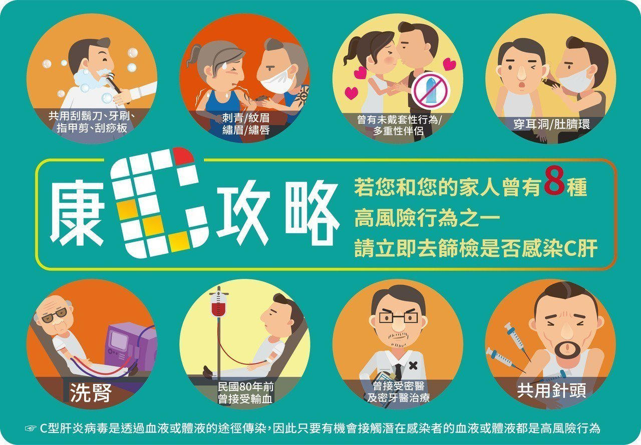 半數C肝感染者不知自身染病,台灣肝病醫療策進會呼籲八大高危險族群踴躍接受篩檢。提...
