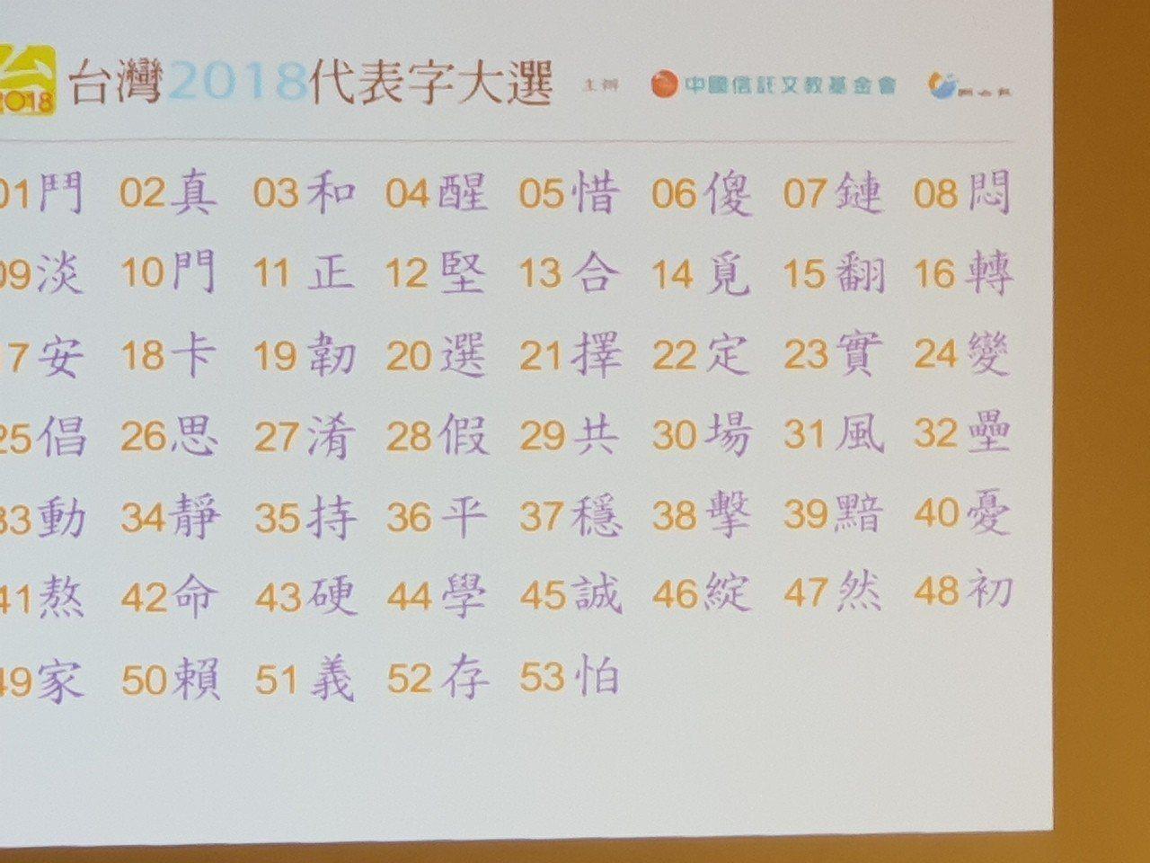 2018台灣年度代表字,共有53字入選。記者陳宛茜/攝影