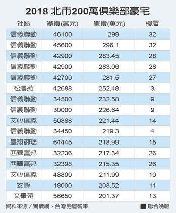 2018北市200萬俱樂部豪宅 資料來源/實價網、台灣房屋智庫