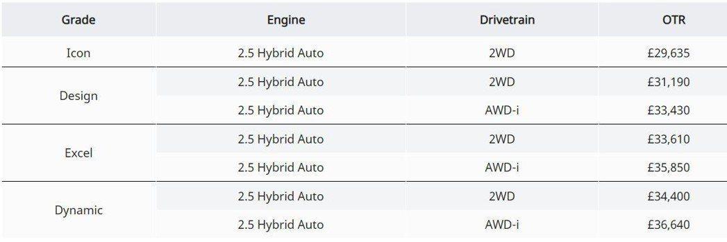 英國Toyota公佈新世代RAV4 Hybrid的售價。 摘自Toyota UK