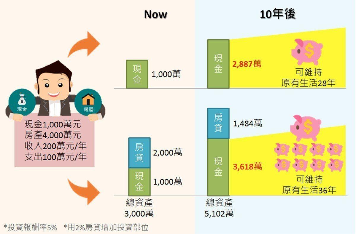 圖/中國信託銀行 提供