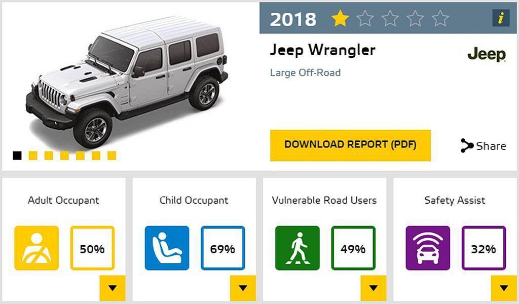 令人訝異的是Jeep Wrangler可是今年全新車款,但連安全防護系統都沒得選...
