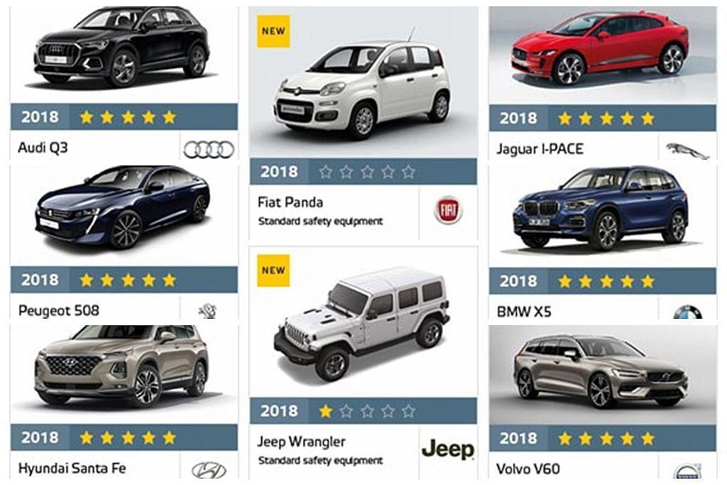 最新公布的的Euro NCAP新車測試報告中,Audi Q3、BMW X5、Hy...