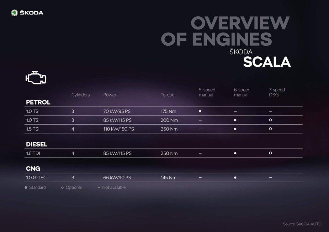 Scala所採用的天然氣引擎,成為全新ŠKODA首度搭載的動力。 摘自ŠKODA