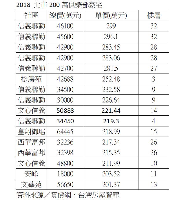 資料來源:實價網、台灣房屋智庫