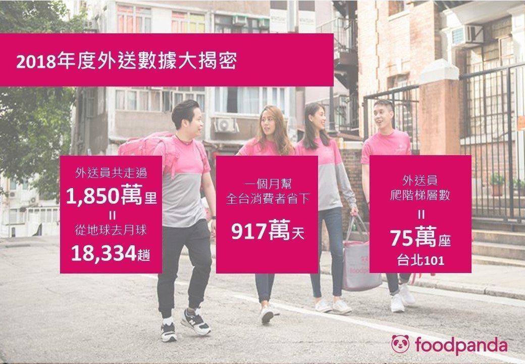 根據foodpanda公布的「2018美食外送大數據」顯示,foodpanda在...