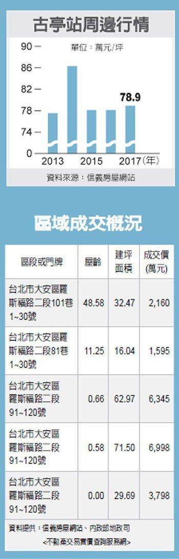古亭站周邊行情、區域成交概況 圖/經濟日報提供