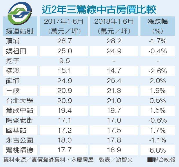近2年三鶯線中古房價比較 資料來源/實價登錄資料、永慶房屋 製表/游智文