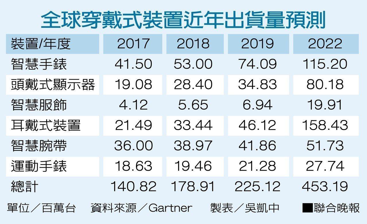 全球穿戴式裝置近年出貨量預測資料來源/Gartner 製表/吳凱中