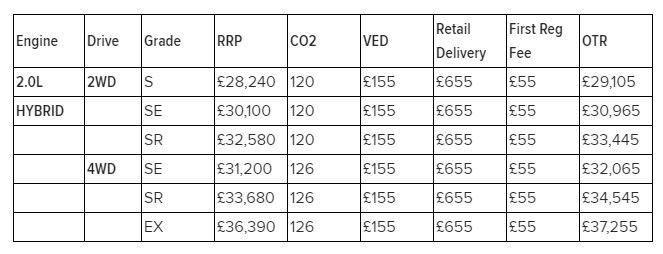 Honda CR-V Hybrid英國售價。 摘自Honda