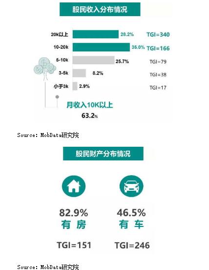 市調機構MobData研究院發布今年股市投資人調查指出,2018年中國股民以有房...