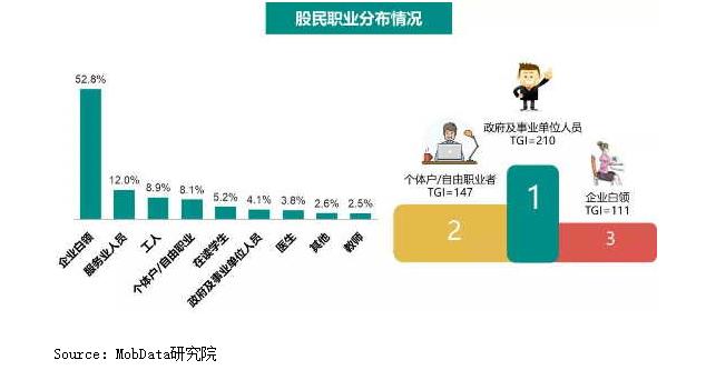 市調機構MobData研究院發布今年股市投資人調查指出,2018年中國股民的職業...
