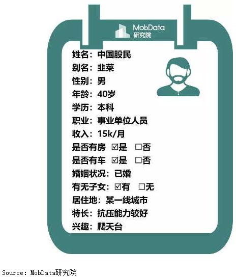 市調機構MobData研究院發布今年股市投資人調查指出,2018年中國股民的基本...