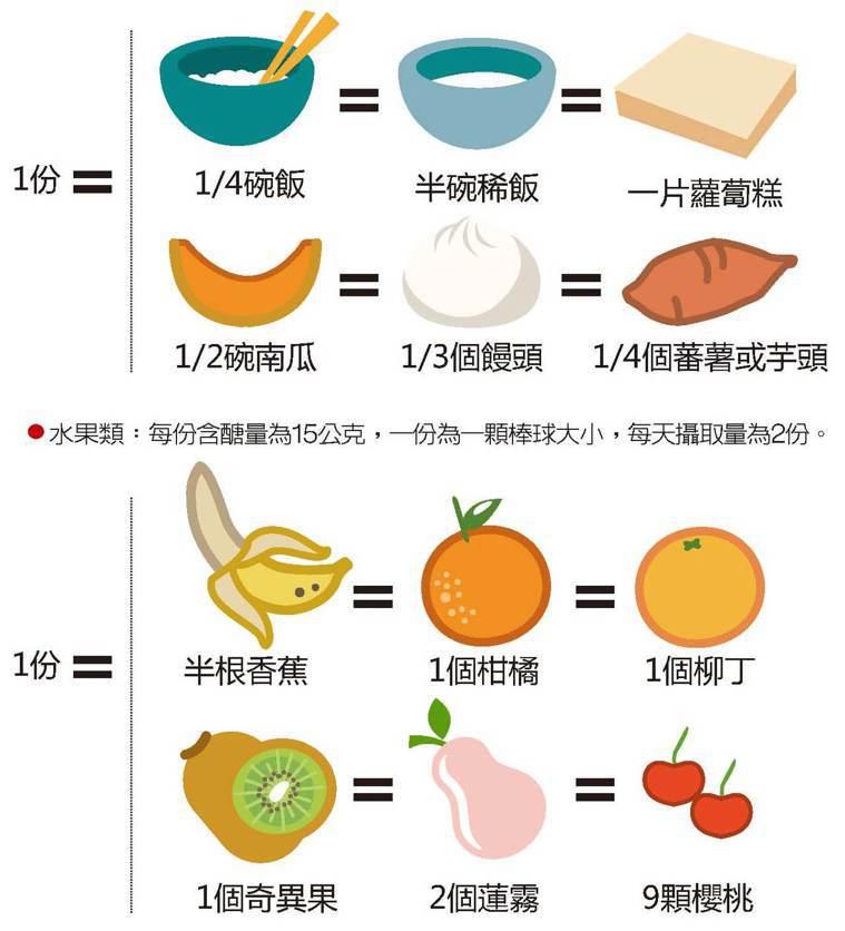 食物代換範例 圖/123RF