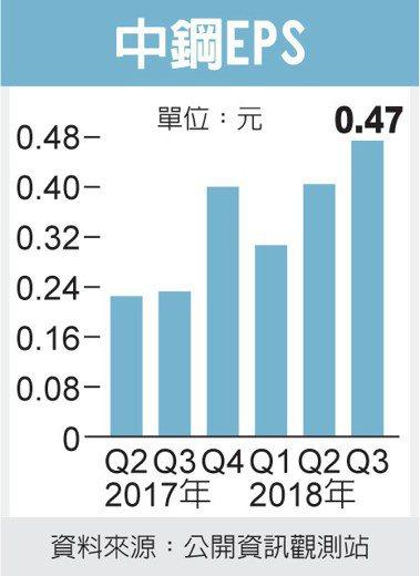 中鋼EPS 圖/經濟日報提供