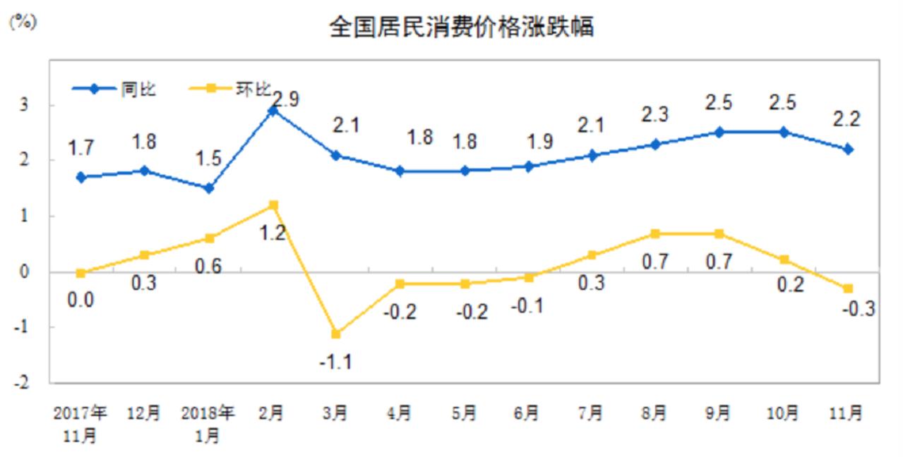大陸國家統計局公布11月消費者物價指數(CPI)。國家統計局