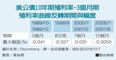資料來源/Bloomberg,第一金投信整理 製表/高瑜君