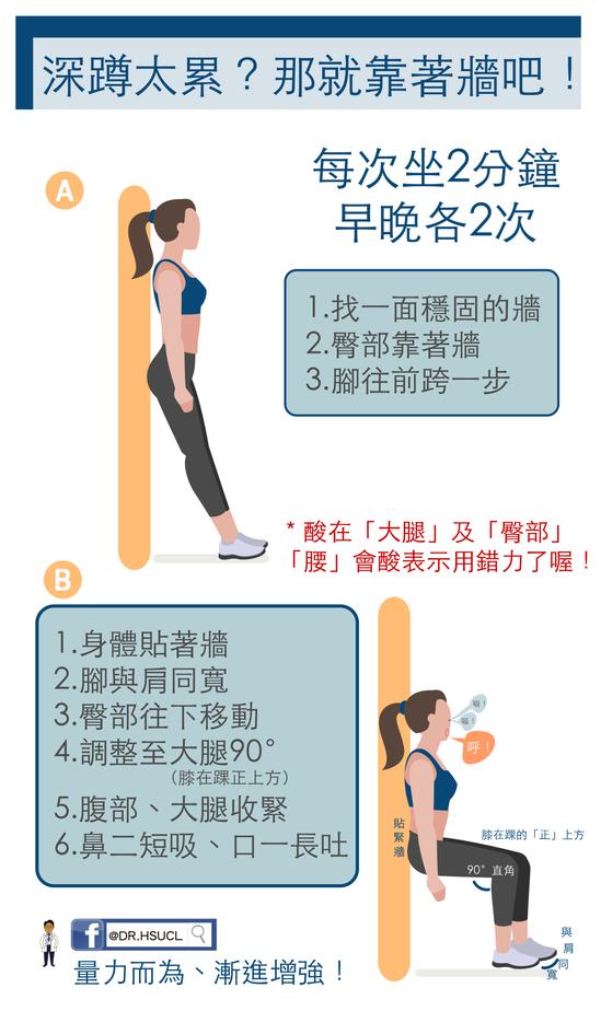 靠牆肌力訓練。圖取自輝馥診所網站