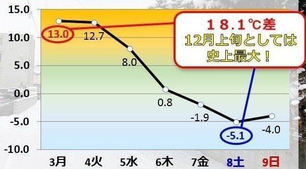 日本北海道札幌創下12月上旬的史上溫度變化最大的紀錄。圖/擷自日本氣象協會官網