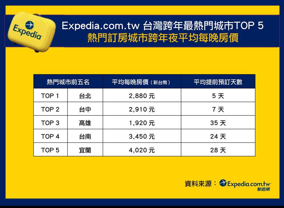 根據Expedia.com.tw 2018跨年夜飯店訂購數據公布台灣跨年最夯訂房...