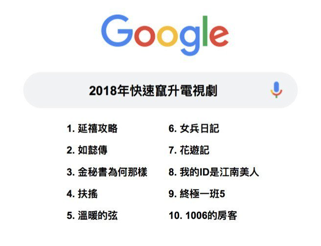Google公布台灣2018快速竄升電視劇排行榜,今年最夯的兩大宮鬥劇《延禧攻略...