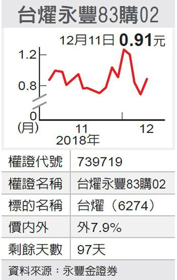 台燿永豐83購02 圖/經濟日報提供