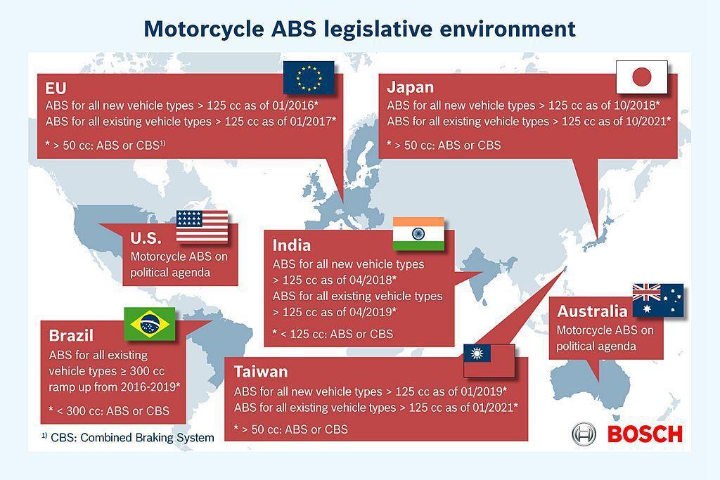 歐盟以及日本許多地區,已經漸漸強制二輪機車需配有ABS防鎖定煞車系統。 圖/Bosch提供