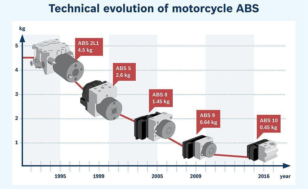 機車用ABS防鎖定煞車系統其實早已發展30餘年,無論硬體大小甚至成本方面也都能有效控制。 圖/Bosch提供
