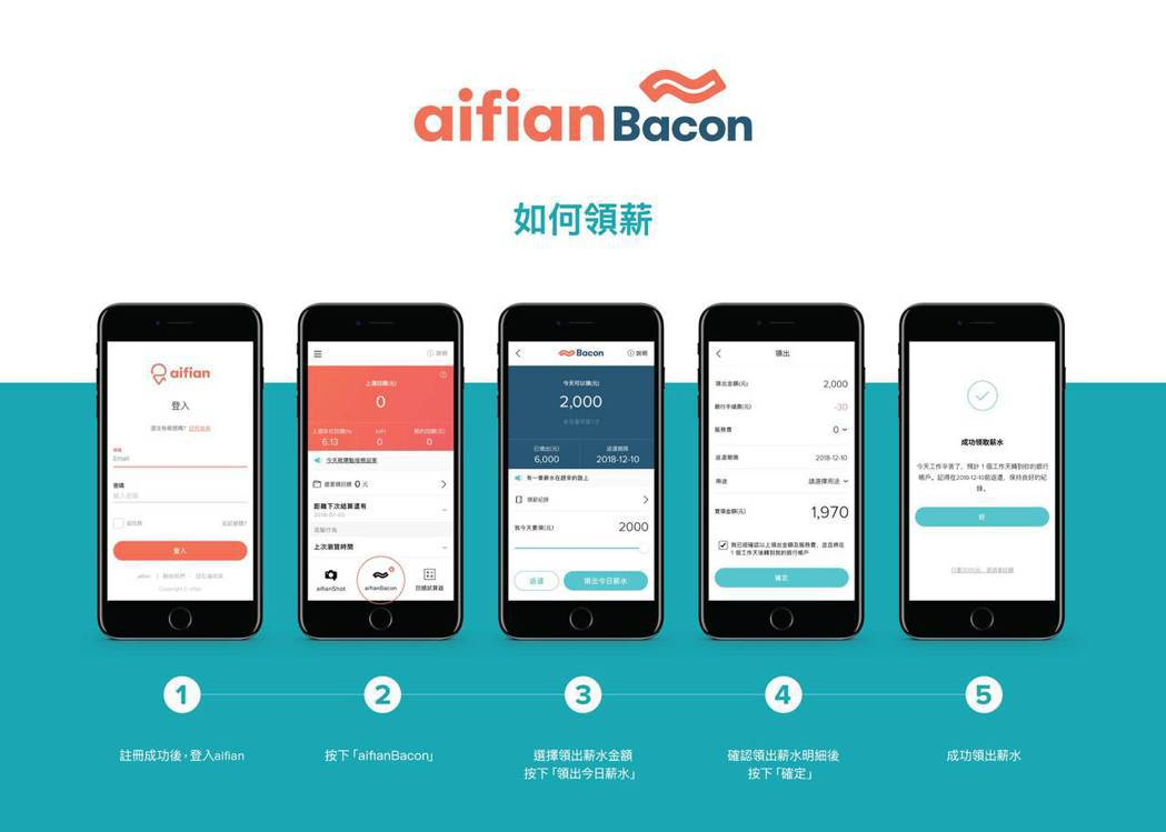 ADENOVO的FinTech 創新服務aifianBacon培根日薪操作流程圖...