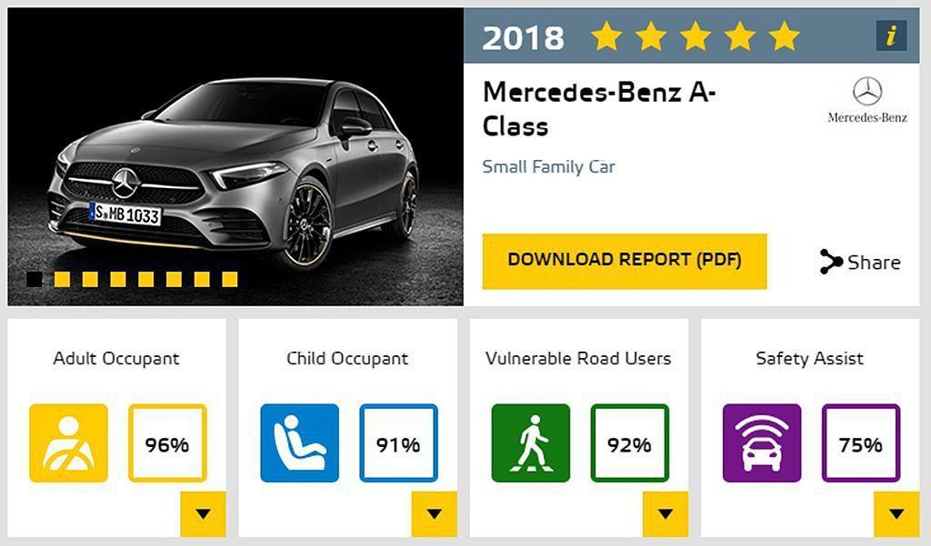 全新第四代賓士A-Class,獲得Euro NCAP都會小車級距中表現最佳的車款...