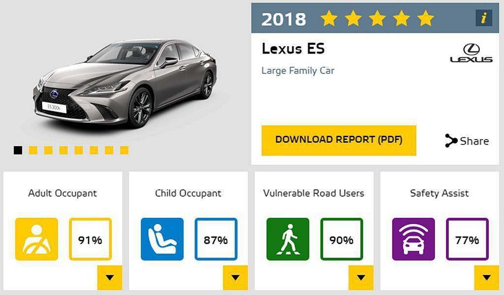 全新第七代Lexus ES不僅是Euro NCAP年度最佳家庭車款,也同步獲得電...