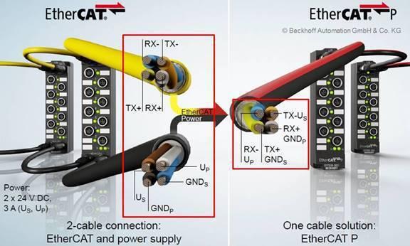整合EtherCAT通訊和電源於單一電纜的EtherCATP產品應用 亞信公司/...