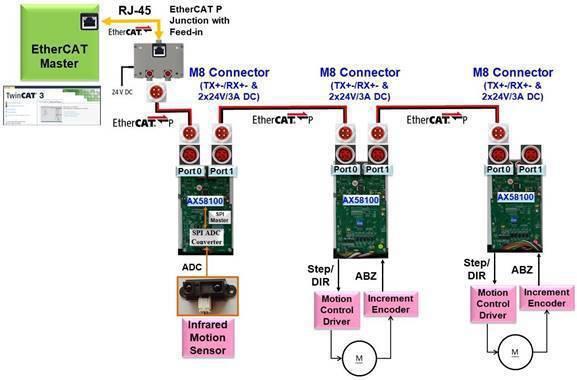 AX58100單電纜EtherCATP從站產品應用 亞信公司/提供