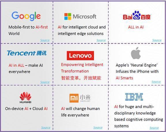圖二、人工智慧與企業變革轉型 (資料來源:2018/12/11「2018兩岸專利...