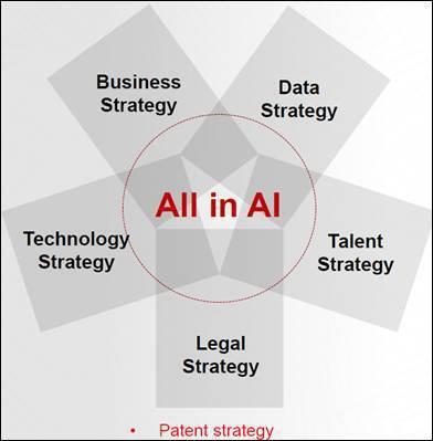 圖三、企業發展人工智慧的五大戰略 (資料來源:2018/12/11「2018兩岸...